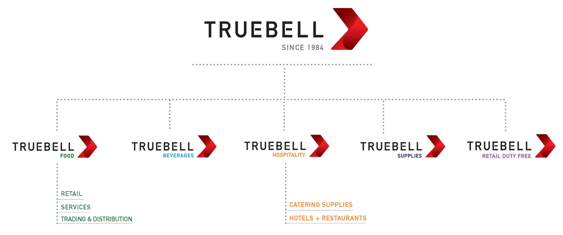 truebell organogram - ABOUT